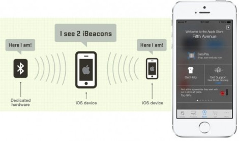 How iBeacon Communication Works